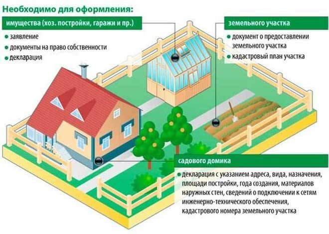 Оформить дачный дом по электронной почте