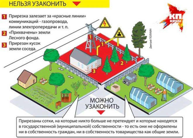 Жилой дом на садовом участке: отличие от садового дома, строительство, перевод садового дома в жилой