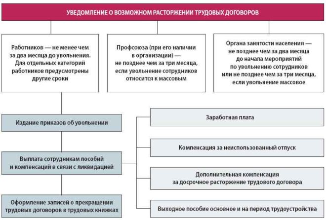 Перечень и порядок получения выплат при сокращении работника
