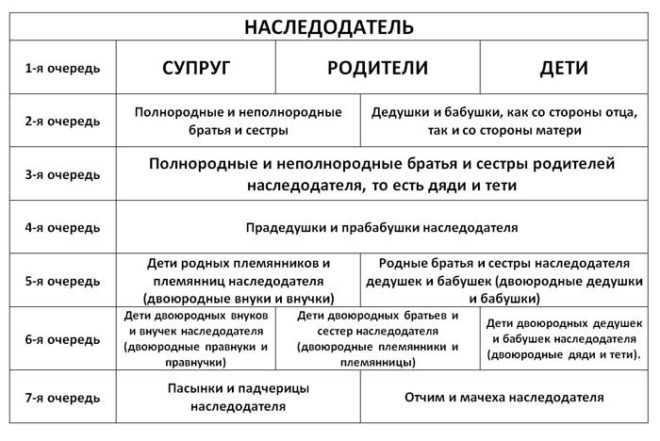 Наследники первой очереди по закону РФ: кто относится к 1 очереди и как делится имущество между наследниками