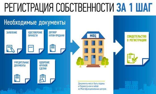 Документы подоваемые в мфц для оформления собственности на долю в квартире