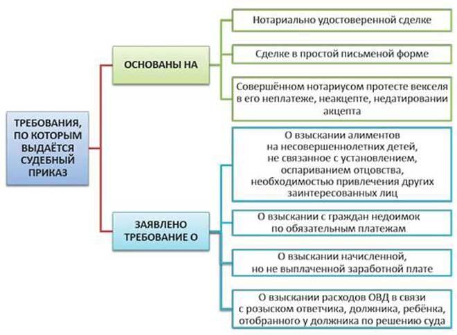 Образец возражения на судебный приказ: как составить, порядок подачи возражения