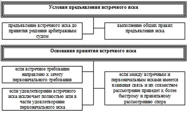 Изображение - Встречное исковое заявление образец 1-28