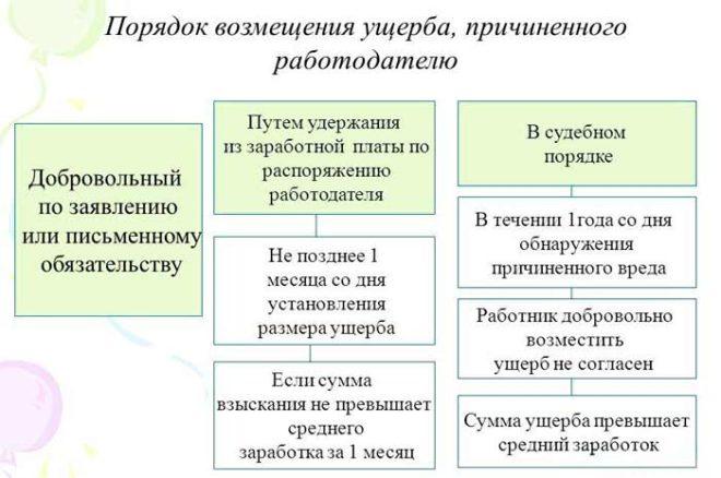 Договор полной материальной ответственности работника