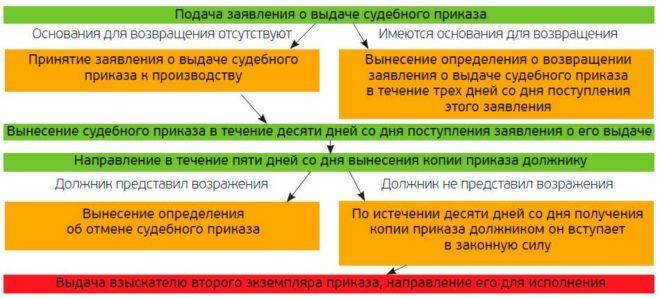 Заявление о выдаче судебного приказа на взыскание долга