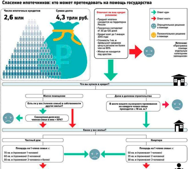 Ипотека ипрограмы от государства в санкт