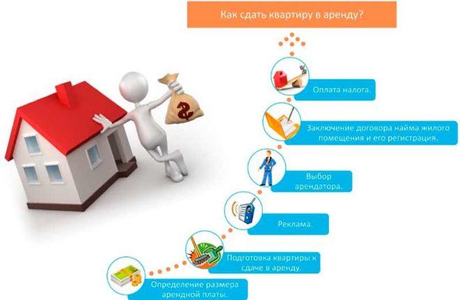 как оформить договор на сдачу квартиры