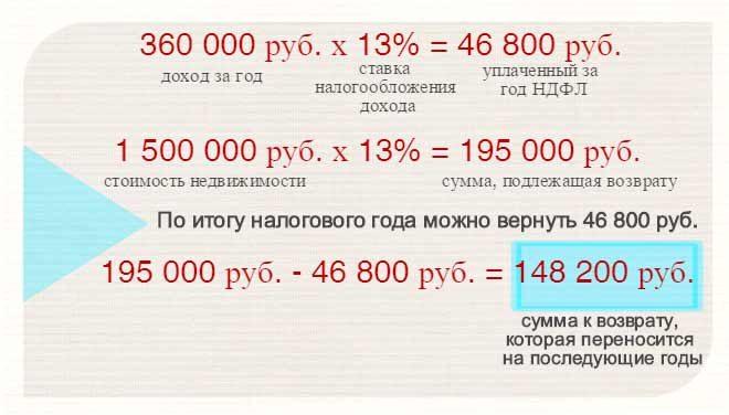 Сколько раз можно получить налоговый вычет при покупке недвижимости