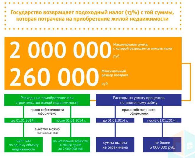Сколько раз можно воспользоваться имущественным налоговым вычетом{q}