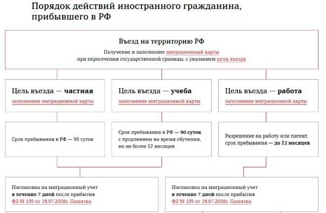 Изображение - Порядок действий и документы для регистрации иностранного гражданина по месту пребывания 13-660x432