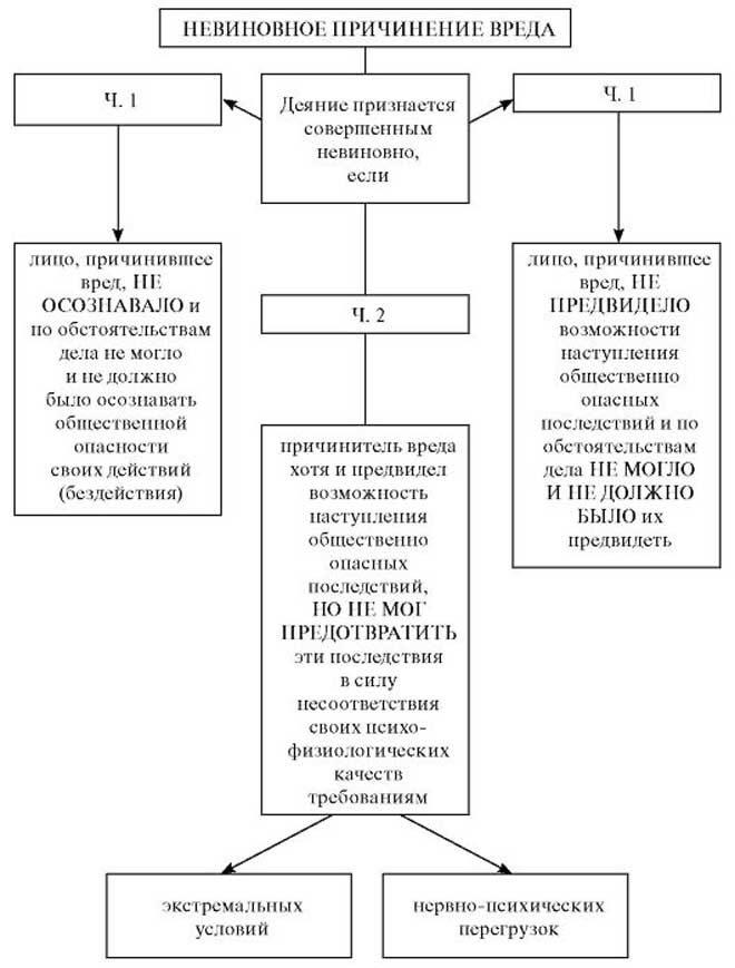 Что такое причинение тяжкого вреда здоровью{q} Какова ответственность по ст. 111 УК РФ{q}
