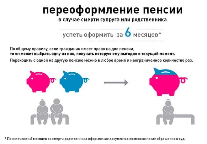Как получить пенсию после смерти пенсионера: можно ли получить остаток пенсии?