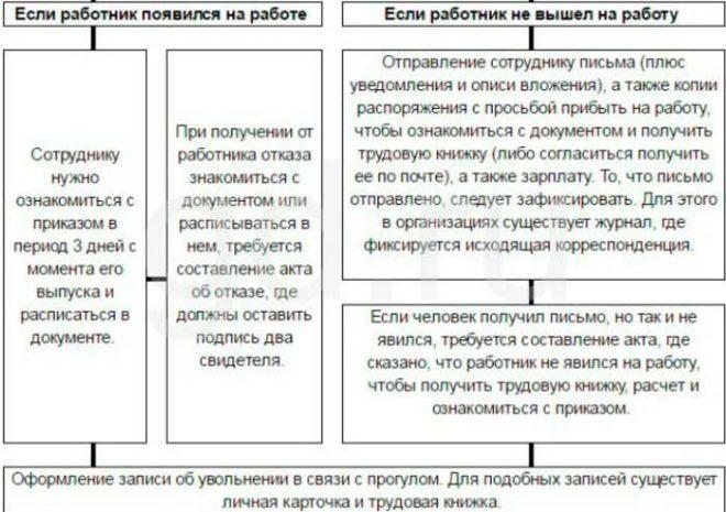 Процедура увольнения за прогул порядок оформления и образцы документов