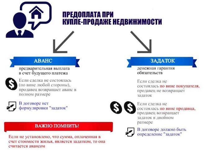 Расписка о задатке или договор задатка