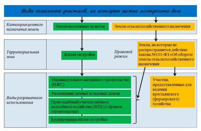Важная информация о вспомогательных видах разрешенного использования земельных участков