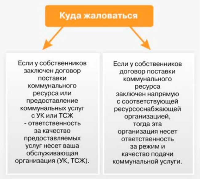 Претензия в управляющую компанию образец и порядок написания