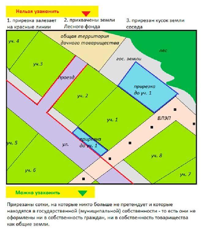 Самовольный захват земли: порядок оформления участка в собственность