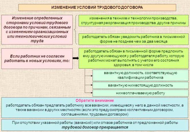 Изменение существенных условий трудового договора шпаргалка