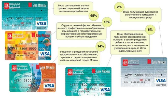Социальная карта москвича - кому положена и что дает в 2020 году, как оформить