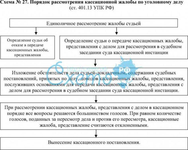 Как составить кассационную жалобу в Верховный суд РФ по уголовному делу