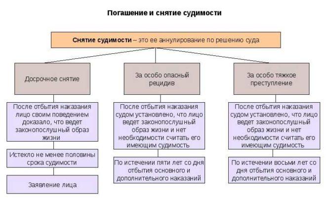 Через сколько лет снимается и гасится судимость в России